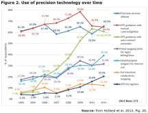 Figure 2. Use of precision technology over time