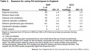 Table 2. Reasons for using PA techniques in England