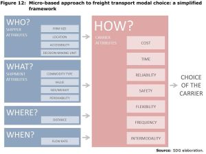 Figure 12: Micro-based approach to freight transport modal choice: a simplified framework