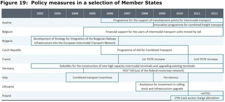 Figure 19: Policy measures in a selection of Member States
