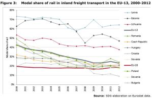 Figure 3: Modal share of rail in inland freight transport in the EU-13, 2000-2012