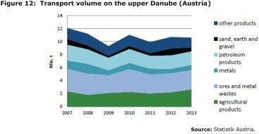 Figure 12: Transport volume on the upper Danube (Austria)