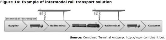 Figure 14: Example of intermodal rail transport solution