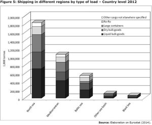 Figure 5: Shipping in different regions by type of load – Country level 2012