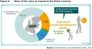 Figure 6: Share of the value of exports in the Dutch economy