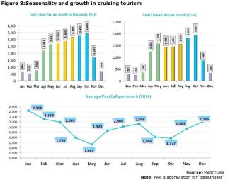 Figure 8: Seasonality and growth in cruising tourism