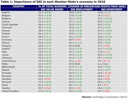Table 1: Importance of SGI in each Member State's economy in 2010