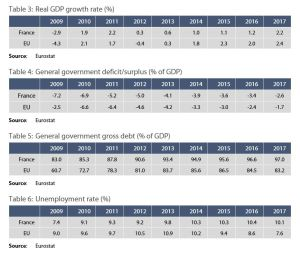 Table 3: Real GDP growth rate (%)/ Table 4: General government deficit/surplus (% of GDP)/ Table 5: General government gross debt (% of GDP)/ Table 6: Unemployment rate (%)