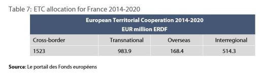 Table 7: ETC allocation for France 2014-2020