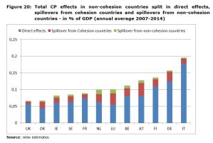 Figure 20: Total CP effects in non-cohesion countries split in direct effects, spillovers from cohesion countries and spillovers from non-cohesion countries - in % of GDP (annual average 2007-2014)