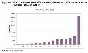 Figure 8: Direct CP effects (Full effects) and spillovers (CC effects) in cohesion countries (2016, in EUR mn.)