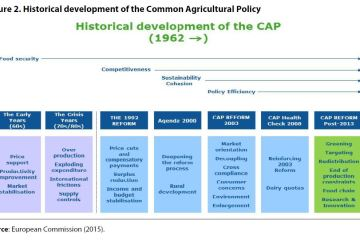 Figure 2. Historical development of the Common Agricultural Policy