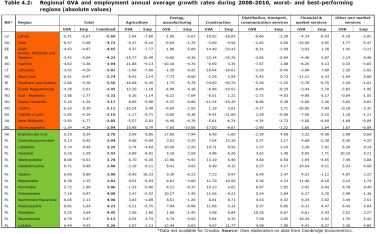 Table 4.2: Regional GVA and employment annual average growth rates during 2008-2010, worst- and best-performing regions (absolute values)