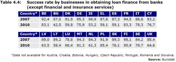 Table 4.4: Success rate by businesses in obtaining loan finance from banks (except financial and insurance services) Country* BE BG DK DE IE EL ES