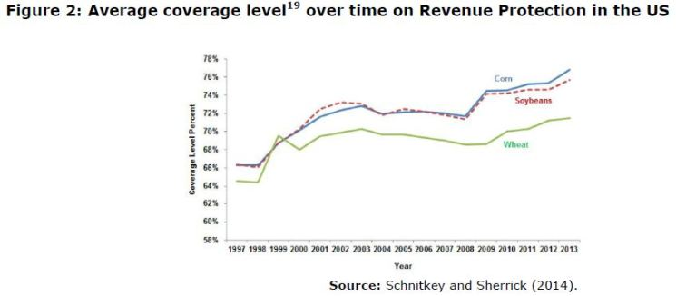 Figure 2: Average coverage level19 over time on Revenue Protection in the US