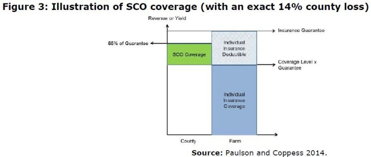 Figure 3: Illustration of SCO coverage (with an exact 14% county loss)