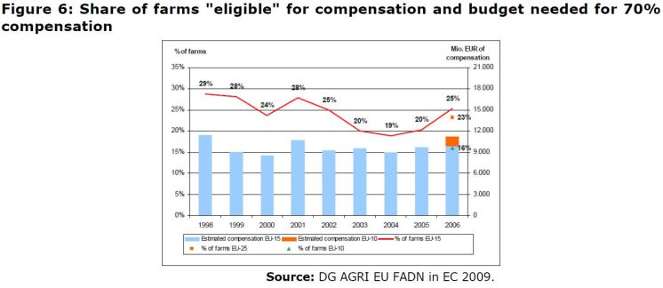 "Figure 6: Share of farms ""eligible"" for compensation and budget needed for 70% compensation"