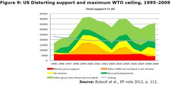 Figure 9: US Distorting support and maximum WTO ceiling, 1995-2009