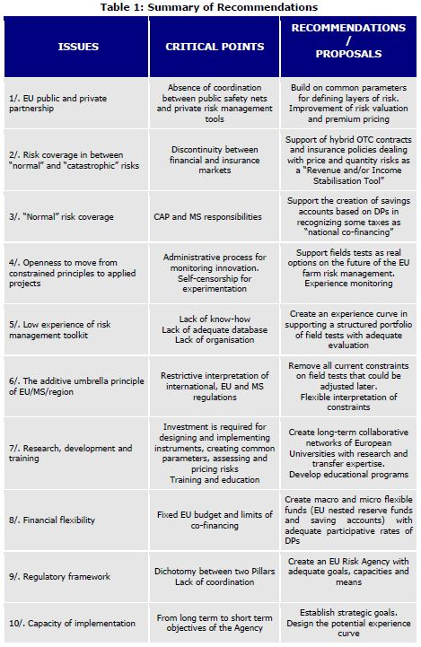 Table 1: Summary of Recommendations