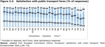 Figure 2.2: Satisfaction with public transport fares (% of responses)