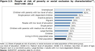Figure 2.3: People at risk of poverty or social exclusion by characteristics(1), EU27+HR- 2012