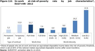 Figure 2.6: In-work at-risk-of-poverty rate by job characteristics*, EU27+HR- 2012