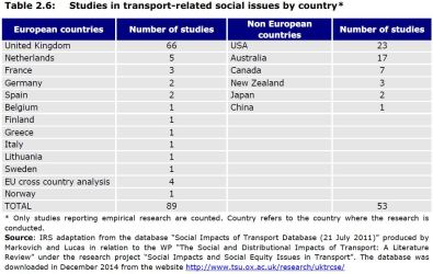 Table 2.6: Studies in transport-related social issues by country*