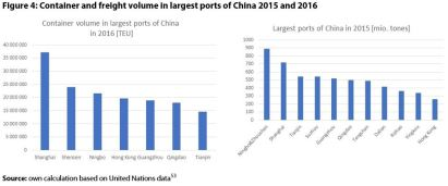 Figure 4: Container and freight volume in largest ports of China 2015 and 2016