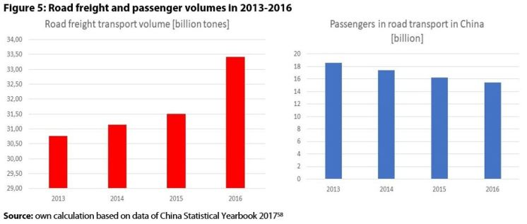 Figure 5: Road freight and passenger volumes in 2013-2016