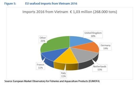 Figure 5: EU seafood imports from Vietnam 2016