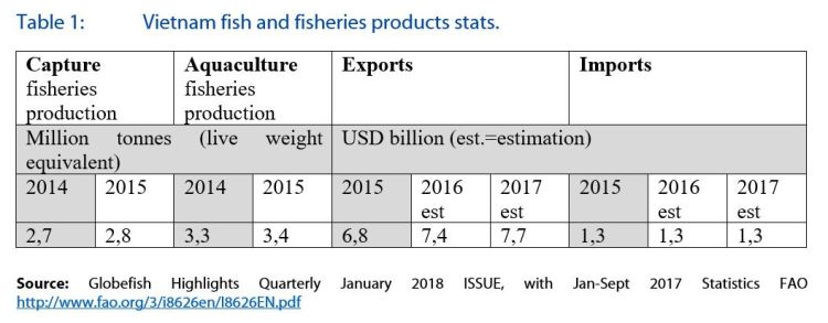 Table 1: Vietnam fish and fisheries products stats.