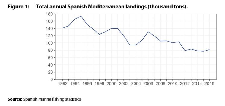 Total annual Spanish Mediterranean landings (thousand tons).