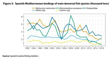Spanish Mediterranean landings of main demersal fish species (thousand tons)