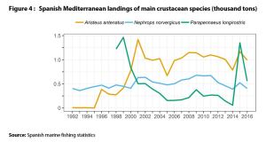 Spanish Mediterranean landings of main crustacean species (thousand tons)
