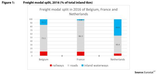 Figure 1: Freight modal split, 2016 (% of total inland tkm)