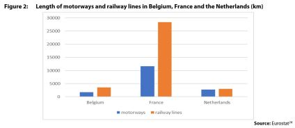 Figure 2: Length of motorways and railway lines in Belgium, France and the Netherlands (km)