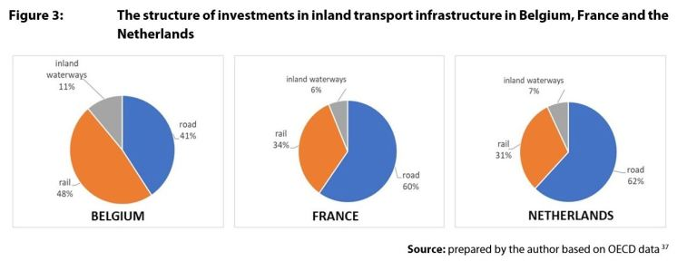 Figure 3: The structure of investments in inland transport infrastructure in Belgium, France and the Netherlands