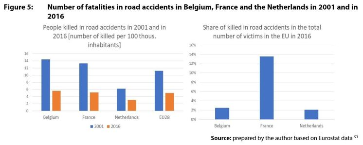 Figure 5: Number of fatalities in road accidents in Belgium, France and the Netherlands in 2001 and in 2016
