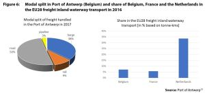 Figure 6: Modal split in Port of Antwerp (Belgium) and share of Belgium, France and the Netherlands in the EU28 freight inland waterway transport in 2016