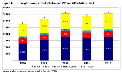 Figure 1: Freight moved in the EU between 1996 and 2016 (billion t-km)