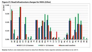 Figure 21: Road infrastructure charges for HGVs [€/km]