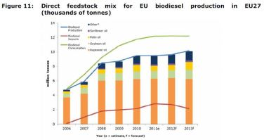 Figure 11: Direct feedstock mix for EU biodiesel production in EU27 (thousands of tonnes)