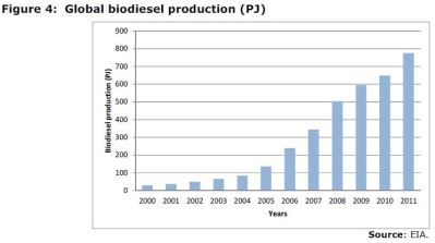 Figure 4: Global biodiesel production (PJ)