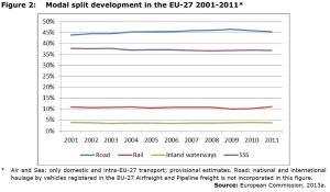 Figure 2: Modal split development in the EU-27 2001-2011*
