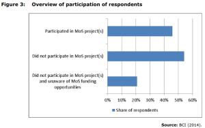 Figure 3: Overview of participation of respondents Source: