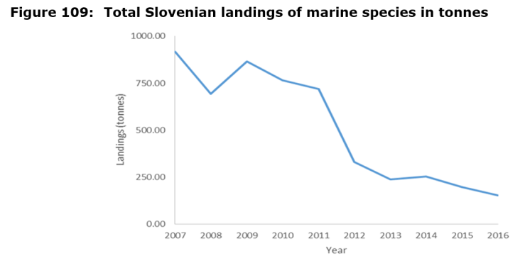 Figure 109: Total Slovenian landings of marine species in tonnes