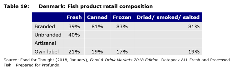 Table 19: Denmark: Fish product retail composition