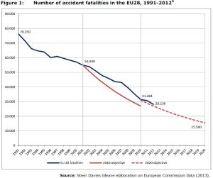 Figure 1: Number of accident fatalities in the EU28, 1991-2012
