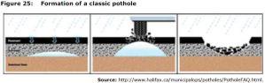 Figure 25: Formation of a classic pothole