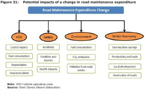 Figure 31: Potential impacts of a change in road maintenance expenditure